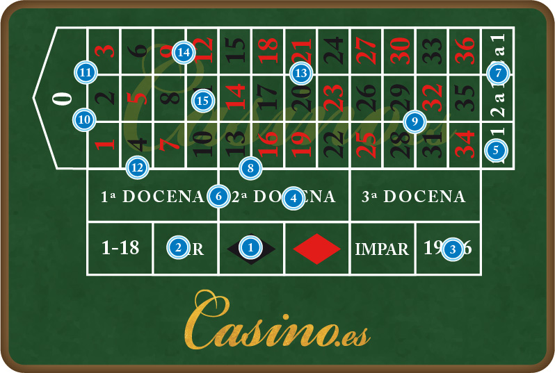 Ruleta casino reglas casino near emmetsburg iowa