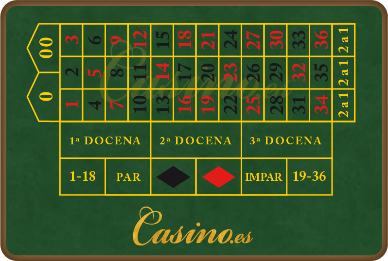 Ruleta casino reglas how to do russian roulette magic trick